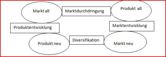 ansoff matrix - Produktdiversifikation Beispiel