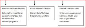 Diversifikation