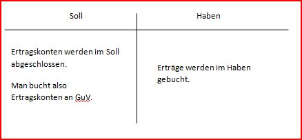 Gewinn- und Verlustrechnung – Rechnungswesen | wiwi-lernen.de