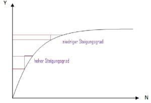 neoklassische Produktionsfunktion am Gütermarkt