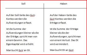 GuV-Konto