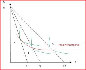 Preis-Konsumkurve