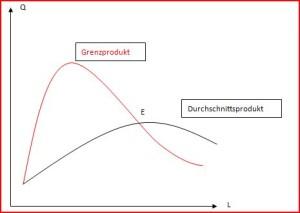 Grenzprodukt und Durchschnittsprodukt